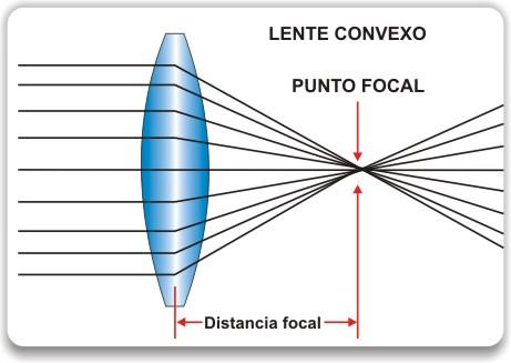 lente-convexo